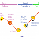 Fight!!! – The Change Curve v The Choice Curve